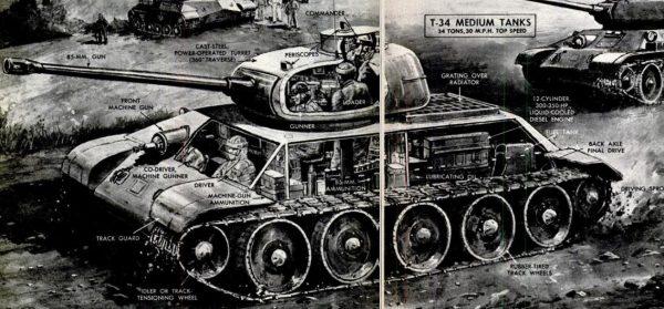 Soviet T-34 Tank Cutaway, 1950